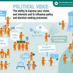 E-democracy online involvement of citizens